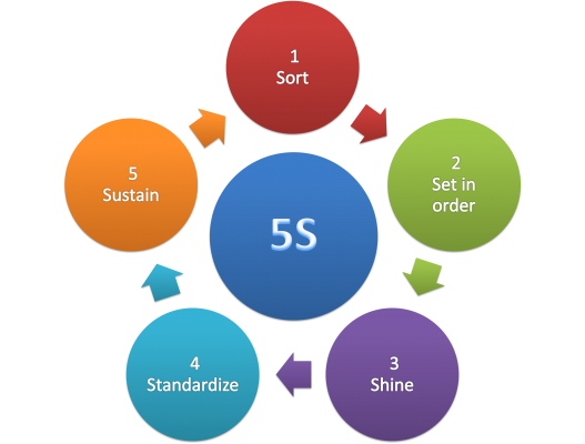 5S Methodology